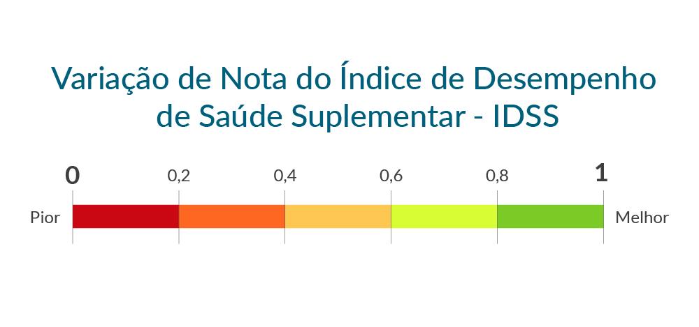 Variação da Nota do índice de Desempenho de Saúde Suplementar - IDSS